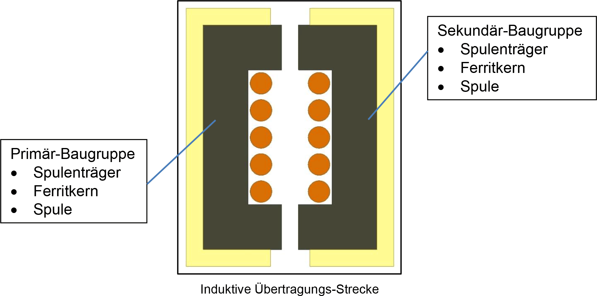 Induktive-Uebertragungs-Strecke