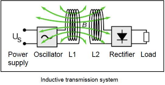 inductive-transmission-system