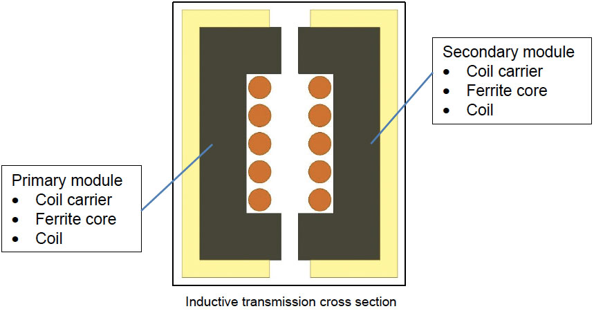 inductive-transmission-cross-section